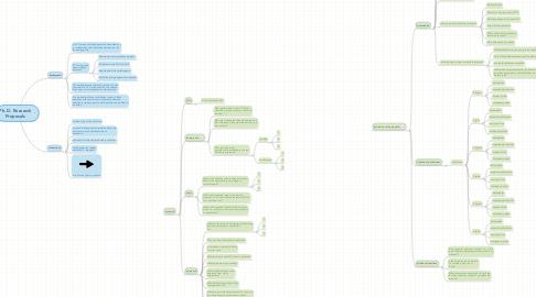 Mind Map: Ph. D. Research Proposals
