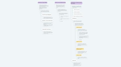 Mind Map: Contextos del aprendizaje y sus componentes