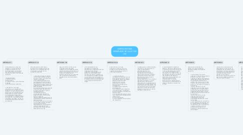 Mind Map: DISPOCISIONES GENERALES DE LA LEY DE IVA