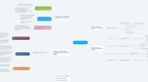 Mind Map: Pensamiento estratégico