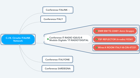 Mind Map: C.I.N. Circuito ITALINK Network