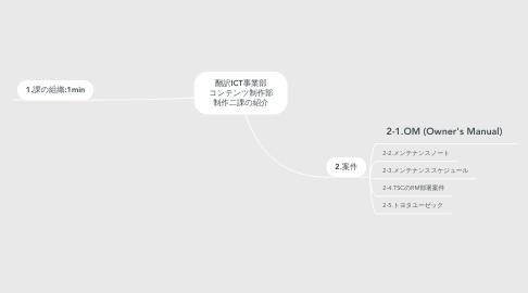 Mind Map: 制作二課紹介