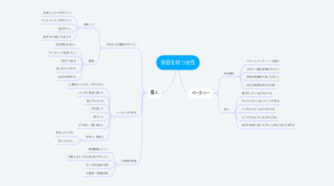 Mind Map: 家庭を持つ女性