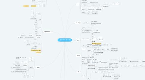 Mind Map: 신 물류센터 브레인스토밍