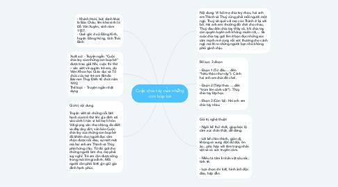 Mind Map: Cuộc chia tay của những con búp bê