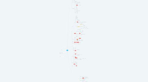Mind Map: 木