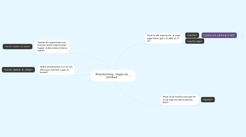 Mind Map: Brainstorming - Unges vej til frihed