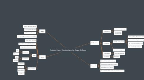 Mind Map: Sejarah, Fungsi, Kedudukan, dan Ragam Bahasa