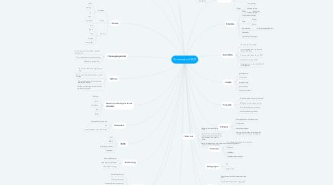 Mind Map: Zomerfestival 2022