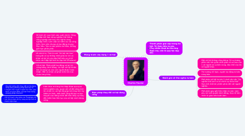 Mind Map: Charles Fourier