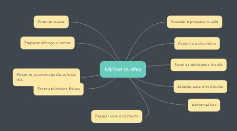 Mind Map: Minhas tarefas