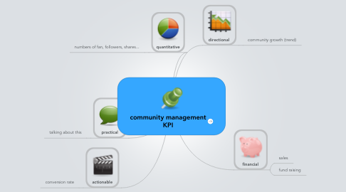 Mind Map: community management KPI