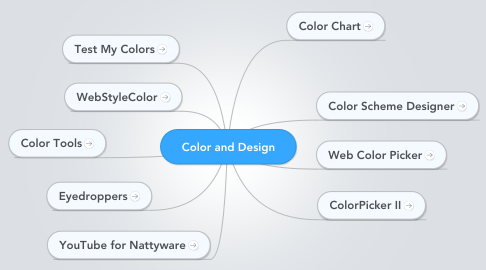 Mind Map: Color and Design