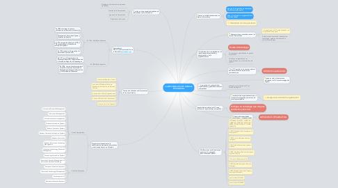 Mind Map: La administración de sistemas informáticos