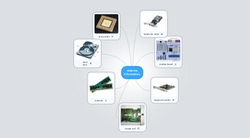 Mind Map: sistema informativo