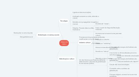 Mind Map: Cultura de massa