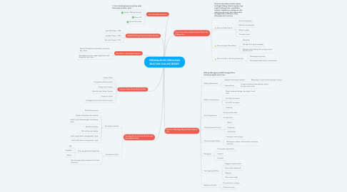 Mind Map: PERANAN KECERDASAN BUATAN DALAM BISNIS
