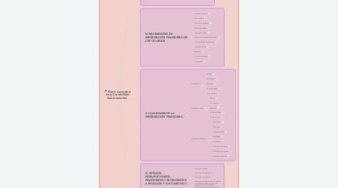 Mind Map: Marco conceptual de la Contabilidad Gubernamental.