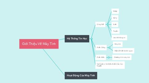 Mind Map: Giới Thiệu Về Máy Tính