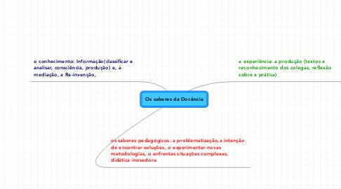 Mind Map: Os saberes da Docência