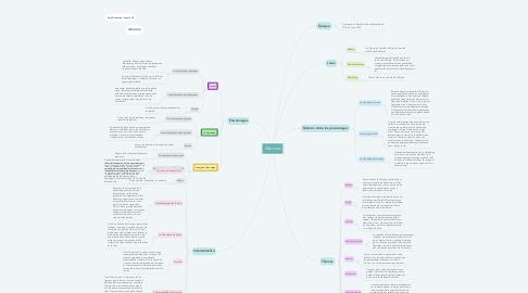 Mind Map: Mercure