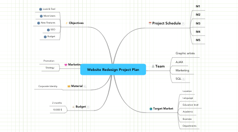 Mind Map: Website Redesign Project Plan