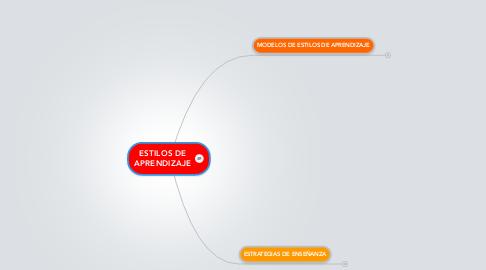 Mind Map: ESTILOS DEAPRENDIZAJE