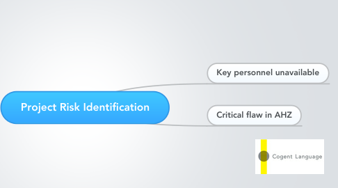 Mind Map: Project Risk Identification