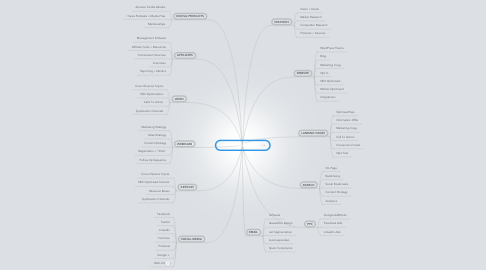 Mind Map: ONLINE MARKETING