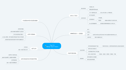 Mind Map: Tips for  Molly Team Intern