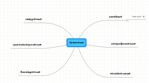 Mind Map: Уравнения