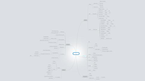 Mind Map: Alphakurs