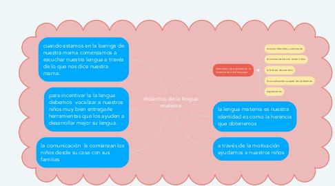 Mind Map: didáctica de la lengua materna