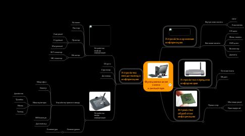 Mind Map: Функциональная схема компьютера