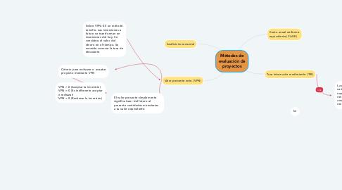 Mind Map: Métodos de evaluación de proyectos