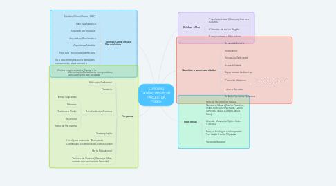 Mind Map: Complexo Turistico-Ambiental- PARQUE DA PEDRA