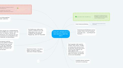 Mind Map: IDEALER LERNRAUM IN DER DIGITALISIERTEN WELT
