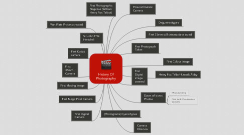 Mind Map: History Of Photography