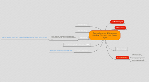Mind Map: Teleconferences & Resources (Medical Education in a Digital Age)