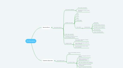 Mind Map: Multiusuários
