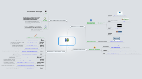 Mind Map: Confronting the Challenges of Participatory Culture