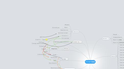 Mind Map: EuroLight