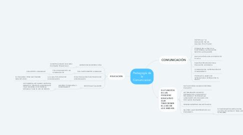 Mind Map: Pedagogía de la Comunicacion