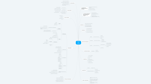 Mind Map: CÁNCER DE PULMÓN