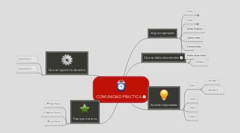 Mind Map: COMUNIDAD PRACTICA