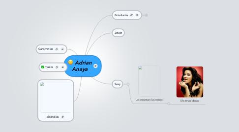 Mind Map: Adrian Anaya
