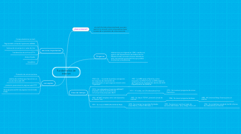 Mind Map: Fundamentos de Internet