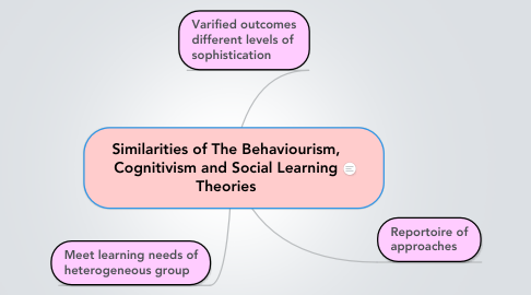 Mind Map: Similarities of The Behaviourism, Cognitivism and Social Learning Theories