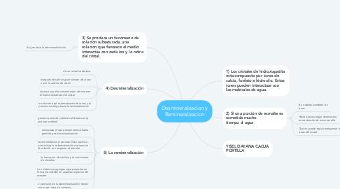 Mind Map: Desmineralizacion y Remineralizacion