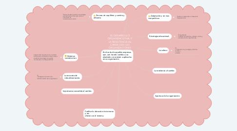 Mind Map: LA COMUNICACIÓN ORGANIZACIONAL.